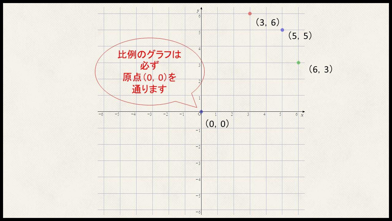 グラフの書き方