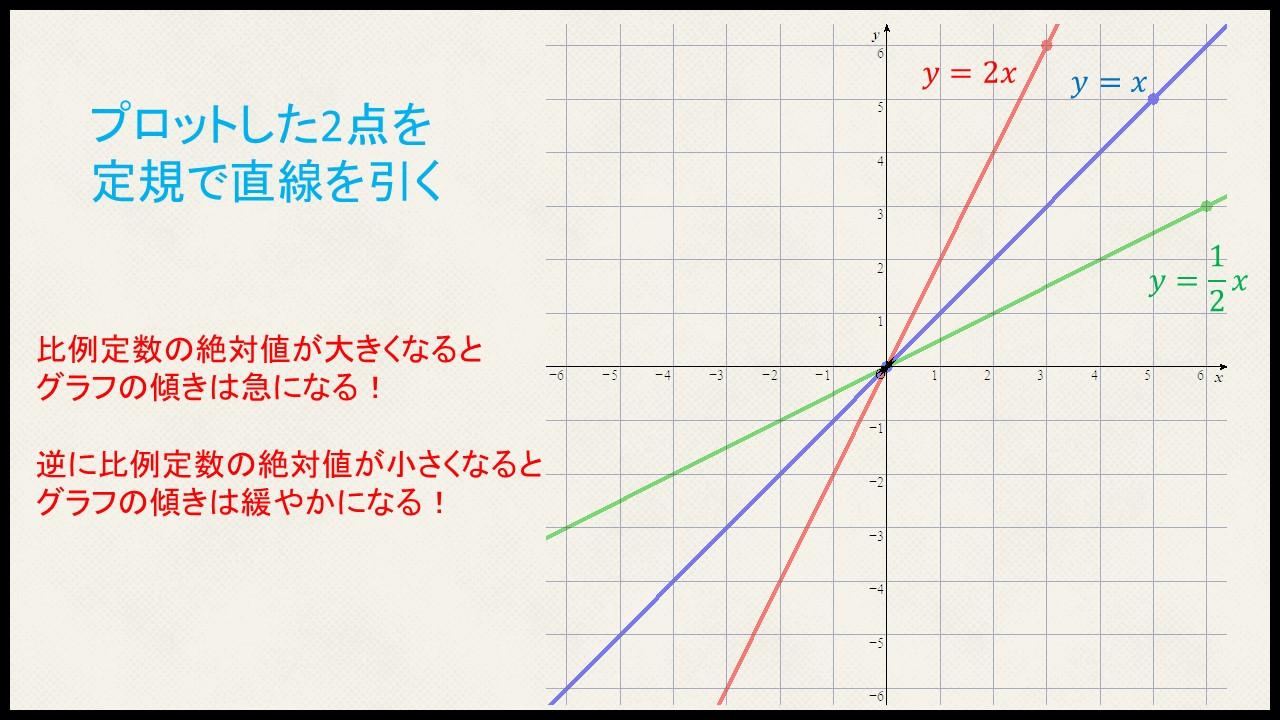 グラフの書き方(直線)