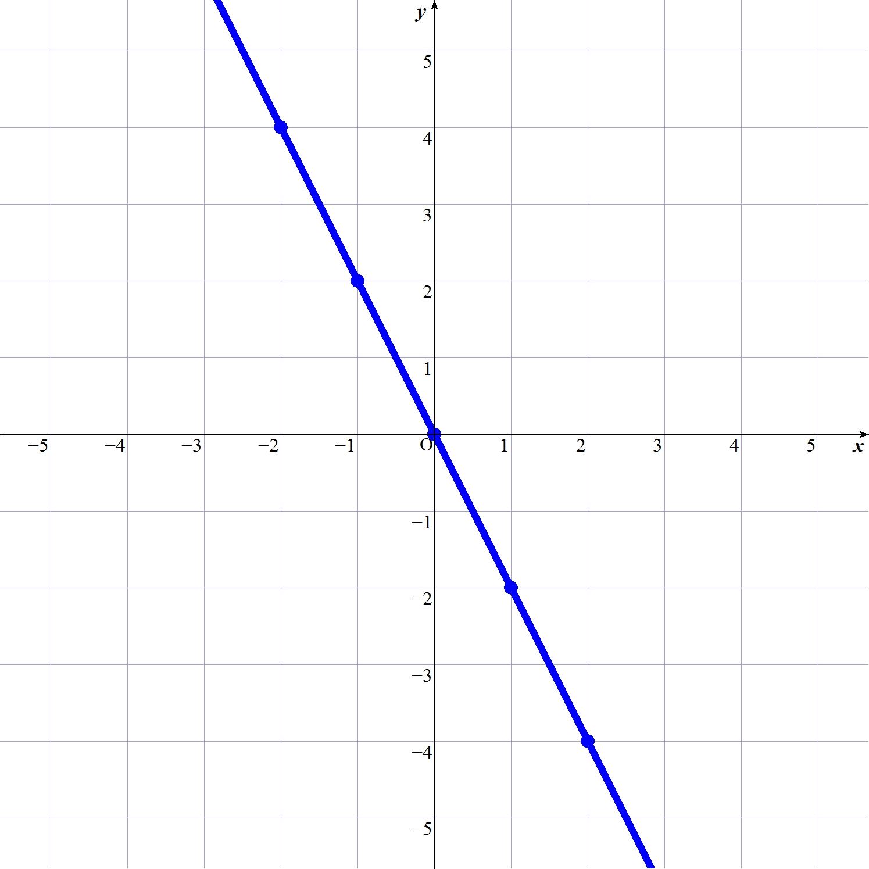 y=-2x